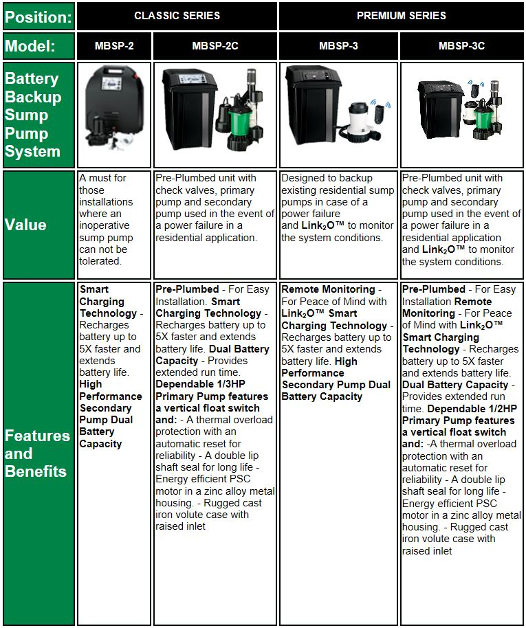Myers MBSP-2 Smart Battery Backup Sump Pump System